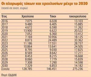 oi-pliromes-tokon-kai-xreolusion-mexri-to-2030-posa-se-ekat-euro