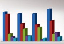 Δημοσκόπηση ALCO: Δίνει προβάδισμα 5,3% της ΝΔ έναντι του ΣΥΡΙΖΑ