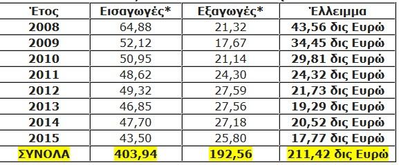 αγοράζουμε, ελληνικά, εισαγωγές,