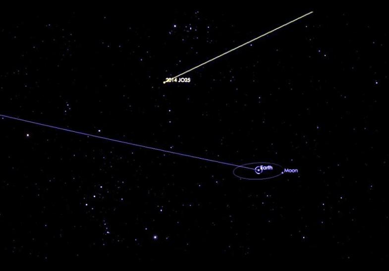 NASA, Αστεροειδής, γη,