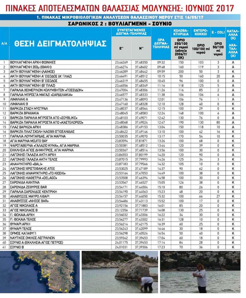Περισσότερες πληροφορίες για την ΠΑΚΟΕ και την έρευνα στο www.pakoe.gr