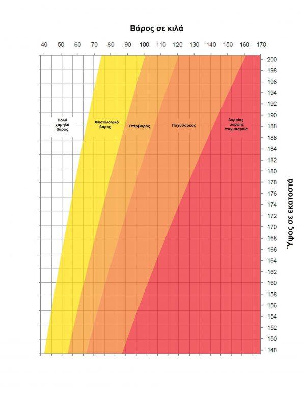 Αυτό είναι το ιδανικό βάρος ανάλογα με το ύψος – (Πίνακας)