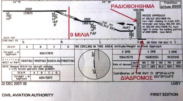 """Η πτώση του Mirage και ο """"νεκρός"""" ραδιοφάρος που δεν δούλευε"""
