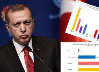 ΤΟΥΡΚΙΑ: Νέα δημοσκόπηση που δεν αρέσει στον Ερντογάν