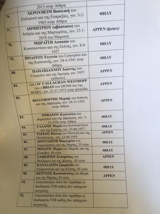 Η «μαύρη» λίστα - Τα ονόματα των 92 νεκρών από τις φονικές φωτιές
