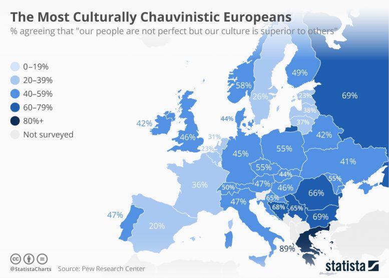 Ευρώπη: Οι Έλληνες είναι οι πιο σοβινιστές...