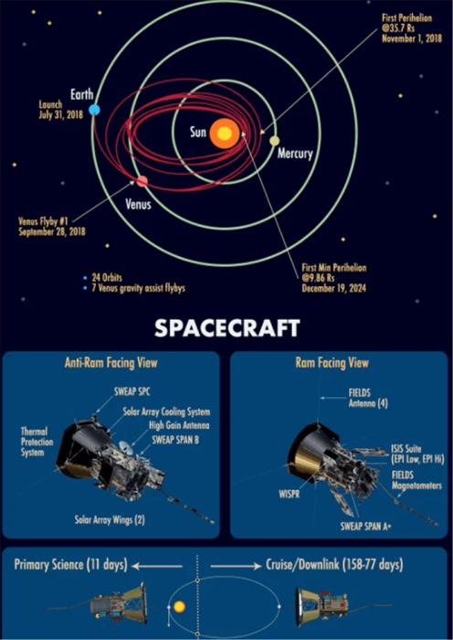 To Parker Solar Probe έφτασε στον Ήλιο και… επιβίωσε