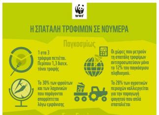 ΕΕ: 88 εκατ. τόνοι τροφής καταλήγουν στα σκουπίδια!